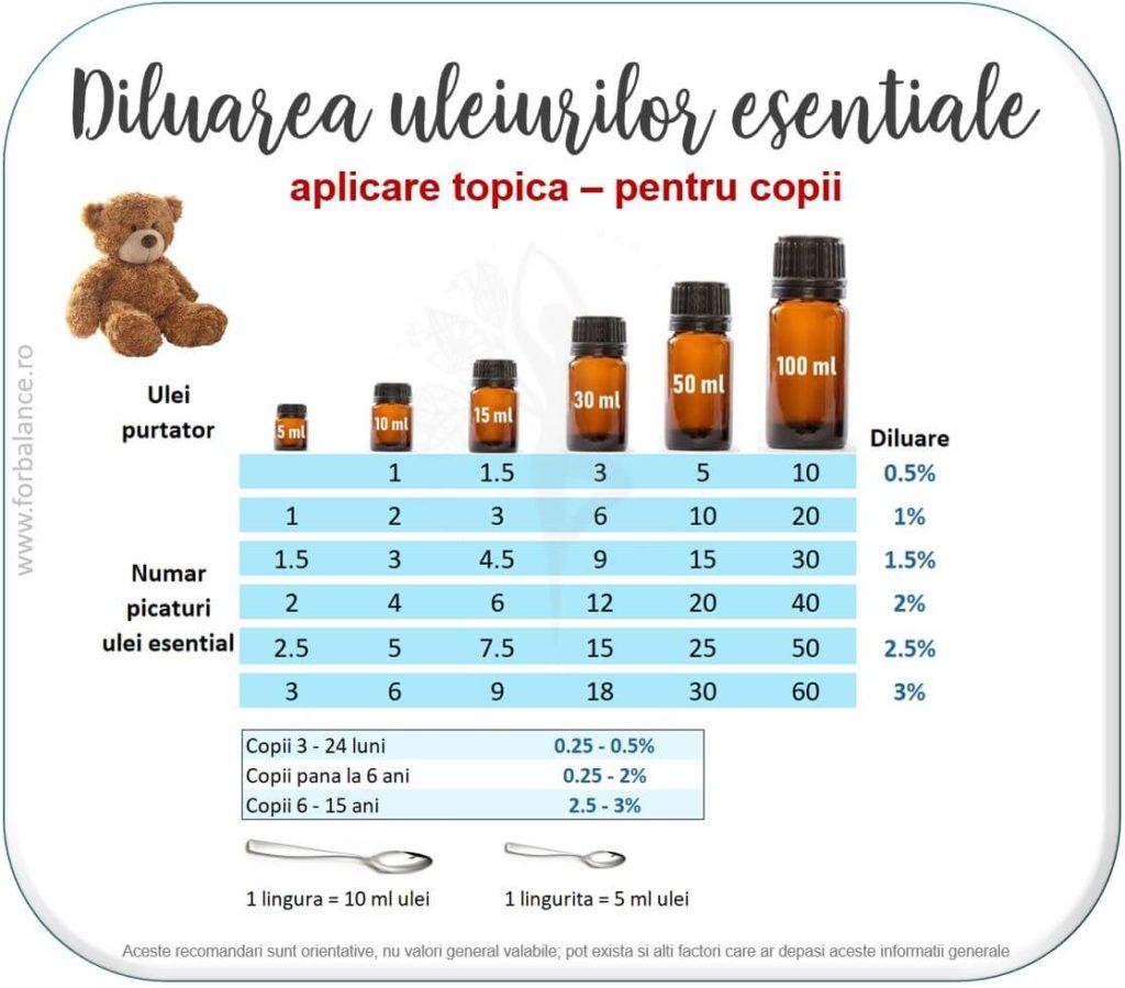 diluare uleiuri esentiale aplicare topica piele copii