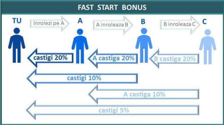 fast-start-bonus-doTerra-